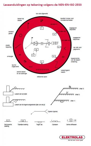 Lasaanduidingen_NEN-EN-ISO-2553