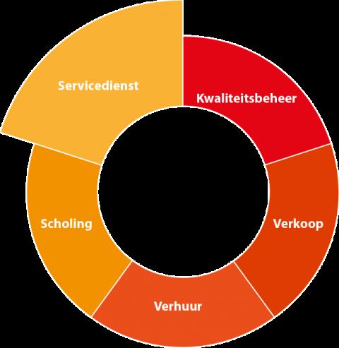 Elektrolas_Schijf_van_vijf_Servicedienst