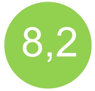 Elektrolas-NIL handvaardigheidsopleidingen scoren een 8,2!